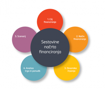 Sestavine nacrta financiranja