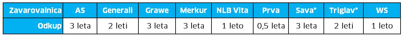 tabela1_zavarovanja